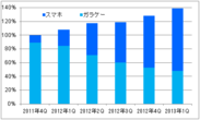 「めちゃコミック」の売上高推移