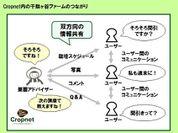 SNSの利用概念図
