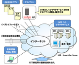 図1 「SpeechRec Cloud」の概要