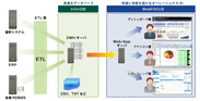 WebFOUCS Turboシステム構成イメージ