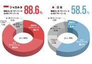 結果1 グラフ