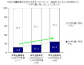 保有金融資産レンジ別、増税前の駆け込み消費意向