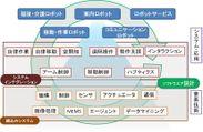 ロボティクスコンソーシアム概念図