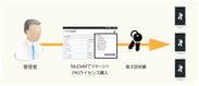 マネージドPKIの利用イメージ