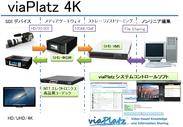 図1 「viaPlatz 4K」のシステム構成