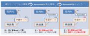 RemoteWOL導入環境の発展