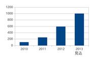 図1:PostgreSQL関連サービス売上げ(アシスト調べ:2010年を100とした場合の比率)