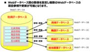 Webデータベース間連携イメージ