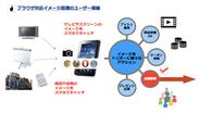 ブラウザ対応イメージ認識のユーザー導線