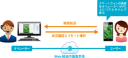 「Optimal Remote」ご利用イメージ