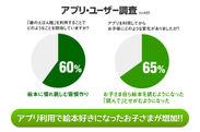 調査結果では、アプリ利用で絵本好きが65%に!