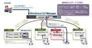 NetAttest D3シリーズ構成図