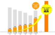 スマートフォン売上高が全体の64%に