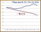 図2:年齢別の「エピソード記憶」の測定テスト結果