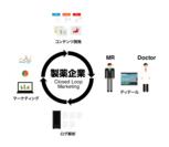 CLM(Closed Loop Marketing)イメージ