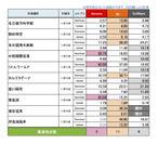 愛知県調査結果