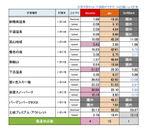 岐阜県調査結果