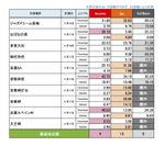 三重県調査結果