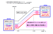 本割引適用時の月額利用料(税込)イメージ