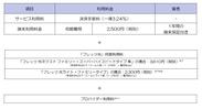 「フレッツ・スマートペイ」スマホ型サービスの提供料金(端末利用料金)