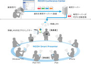 RICOH Smart Presenterシステム概念図