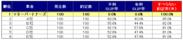 スリッページ発生率と「すべらない約定率」ランキング