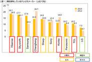 図1-現在保有しているテレビのメーカー(上位10社)