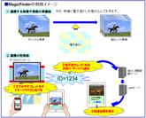 図1 MagicFinderの利用イメージ