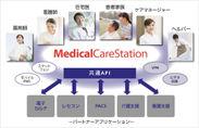 「メディカルケアステーション」サービス図