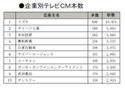 企業別テレビCM本数