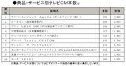 商品・サービス別テレビCM本数