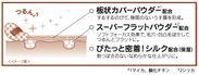 「クイックカバー処方」図