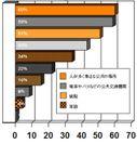 「普段の生活の中で菌・ウイルスに感染する場所はどこか?」(GHC意識調査2012年)
