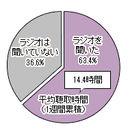 関西聴取割合