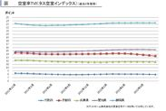 関西圏・中京圏空室率推移