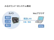 「みるカウント(R)」のシステム構成