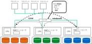 従来のクラスタシステムの構成