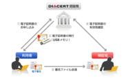 サービス提供イメージ(カテゴリーA・B)