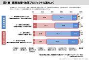 図4 業務改善・改革プロジェクト
