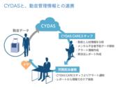 「CYDAS CARE」サービスイメージ