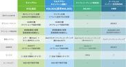 サービスプラン詳細・比較表