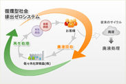 循環型社会排出ゼロシステム概略図