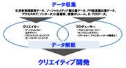 データドリブン・クリエイティブ概念図