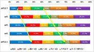 図表1.口紅(グロス)の使用頻度(n=3,747)