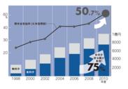 大学生の奨学金受給率
