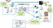 (図1) 生放送番組に連動したダブルスクリーンシステム