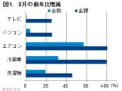 図1:2月の前年比増減