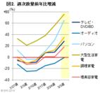 図2:週次数量前年比増減