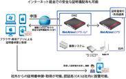 NetAttest Eps-ap利用イメージ