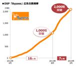 Bypass広告主数推移